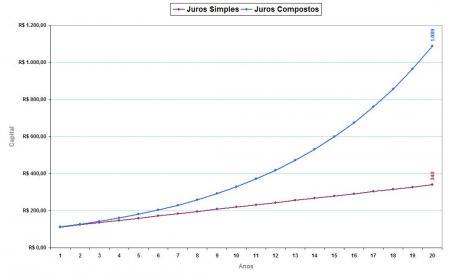 Juros_Simples_x_Juros_Compostos